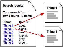 Diagram: each search result is a link to an item pagewidth='50%'