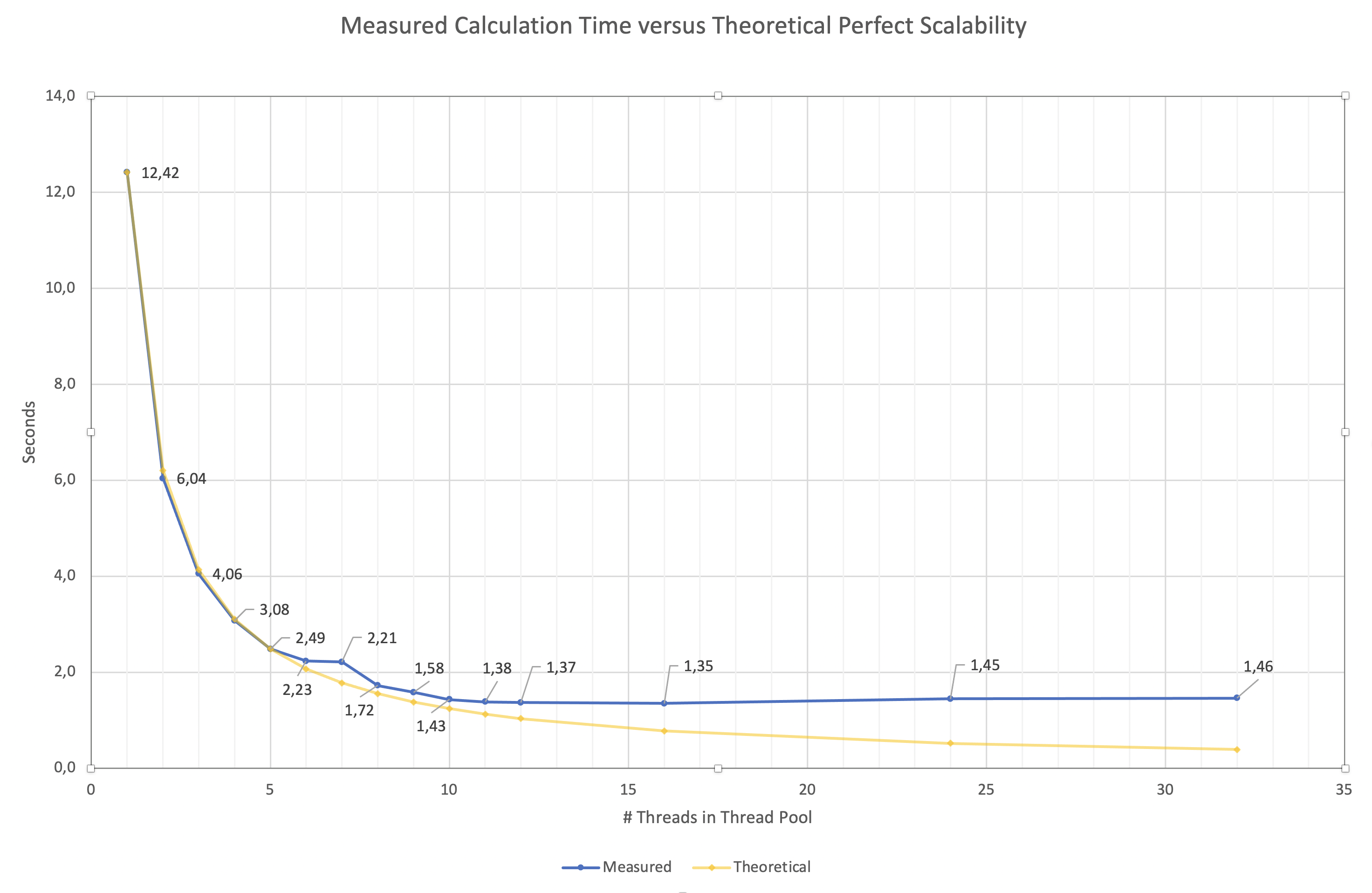 Measured versus theoretical scaling in function of Thread Pool size
